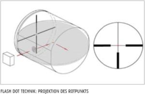 Zieloptik von Schmidt & Bender
